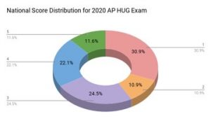An infographic for the national score distribution of AP Human Geography text takers last year.