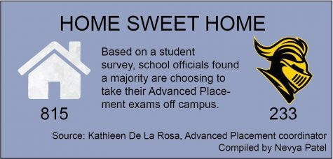 Majority opt for home setting for Advanced Placement test
